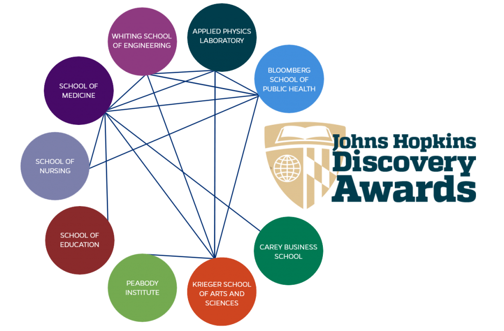 Discovery Award Collaborations